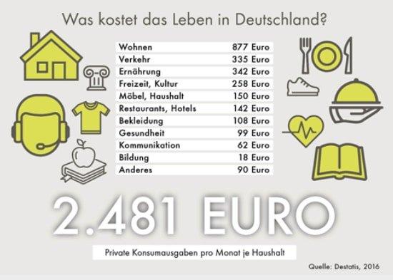 Haushaltsrechner: Einnahmen und Ausgaben | healthraport.de